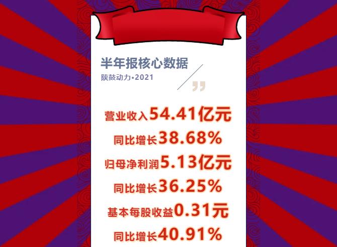 半年报发布,陕鼓动力营收同比增长38.68%